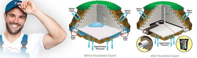 wet basement foundation guard