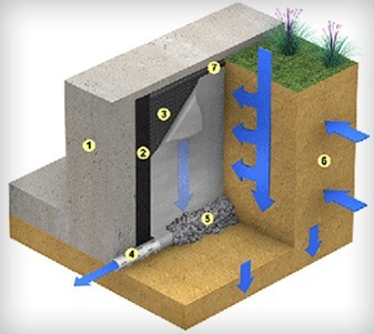 wet basement foundation guard diagram