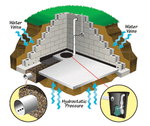 Dampproofing vs Waterproofing - After Basement Waterproofing